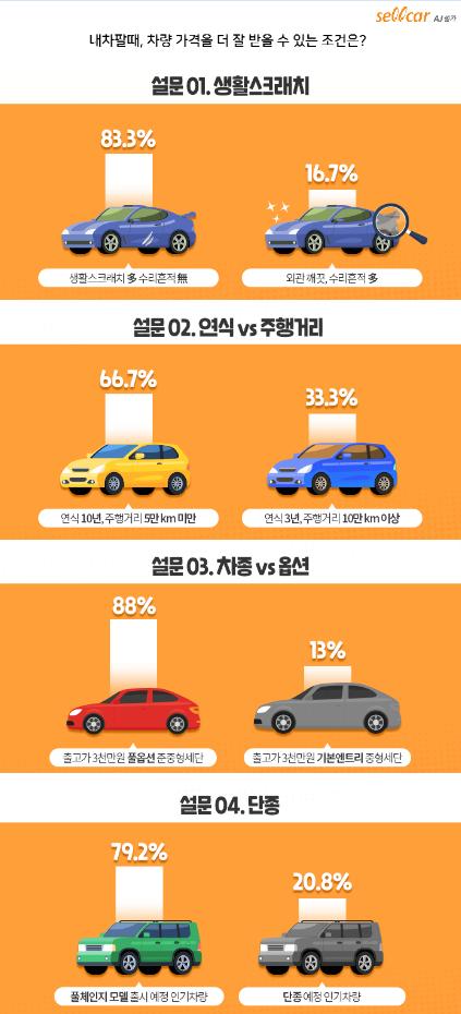 [보도자료] AJ셀카매니저 83%, 가벼운 손상은 수리 없이 판매하는 것이 더 낫다