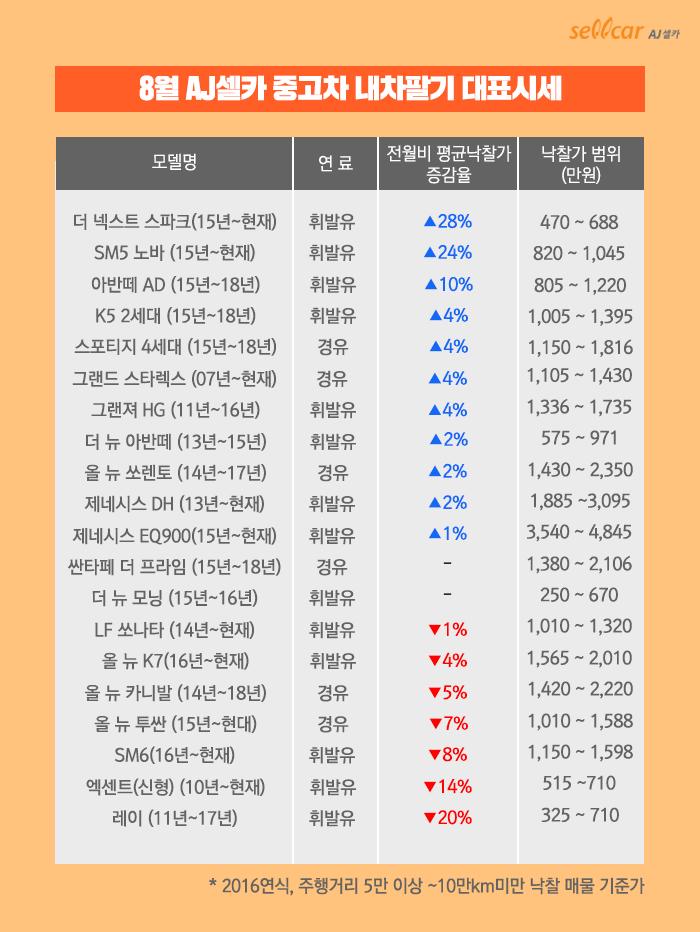 [보도자료] AJ셀카, 8월 중고차 내차팔기 대표시세 공개