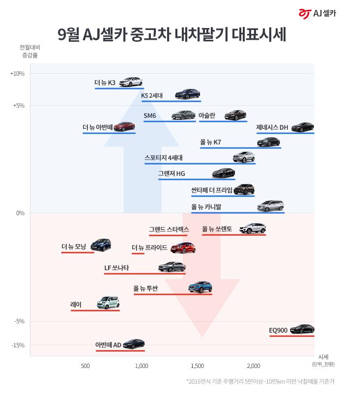 [보도자료] AJ셀카, 9월 중고차 내차팔기 대표시세 공개